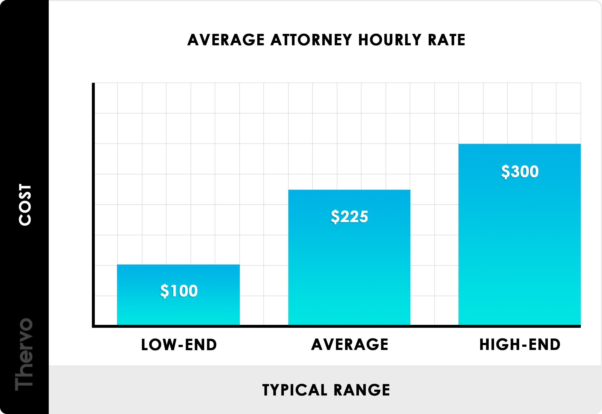 2020 Attorney Fees Average Hourly Rates Standard Costs