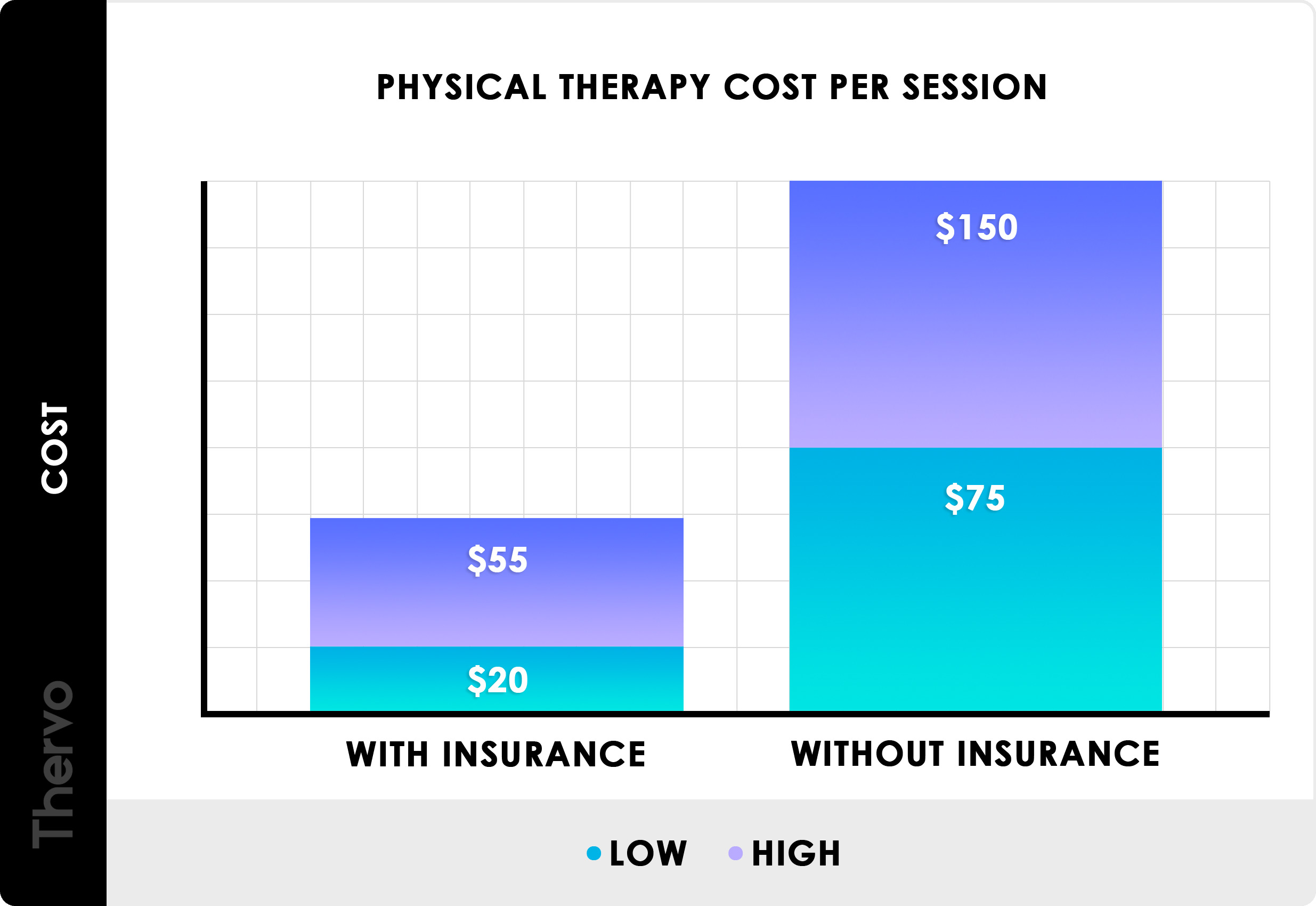2020 Physical Therapy Costs Sessions With Without Insurance