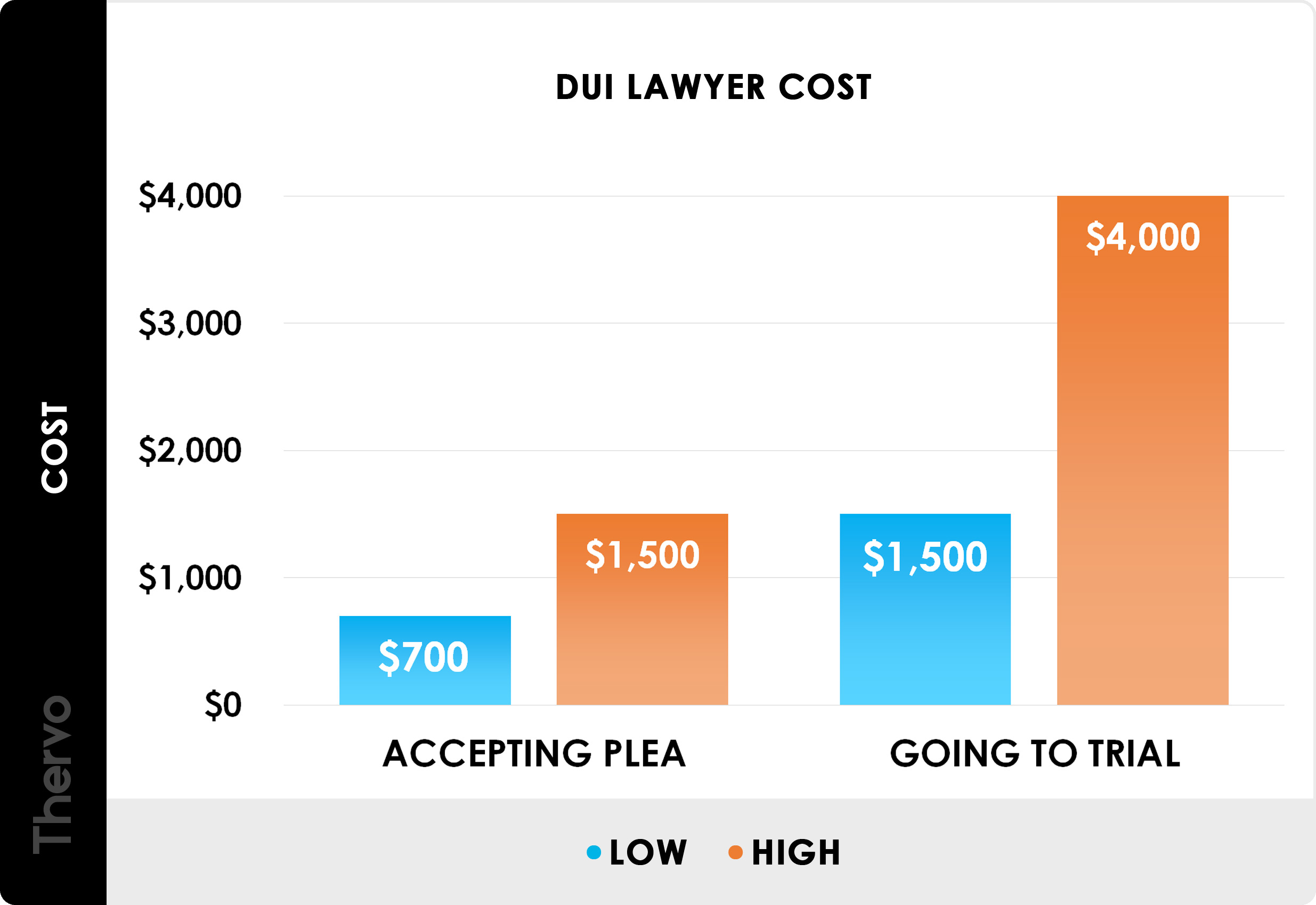 2020 Dui Lawyer Costs Average Dui Attorney Fees Thervo