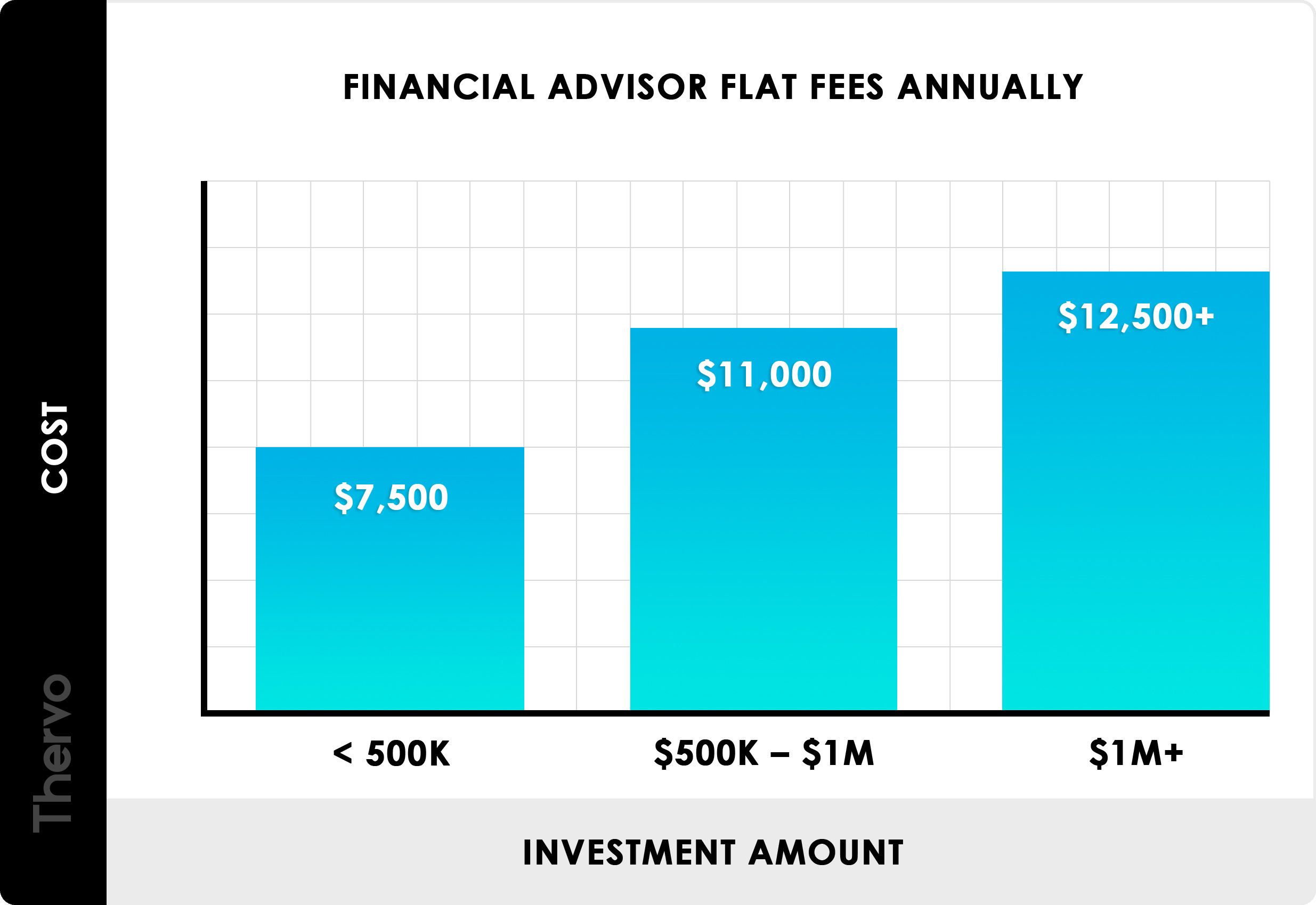 2019 Financial Advisor Costs | Fees, Charges & Rates Per Hour