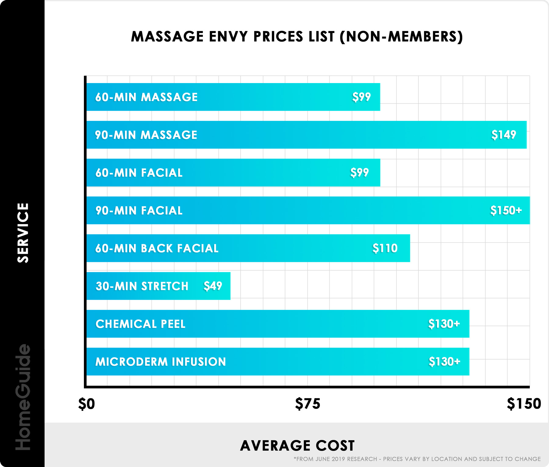2019 Massage Envy Prices - Membership Cost & Price List