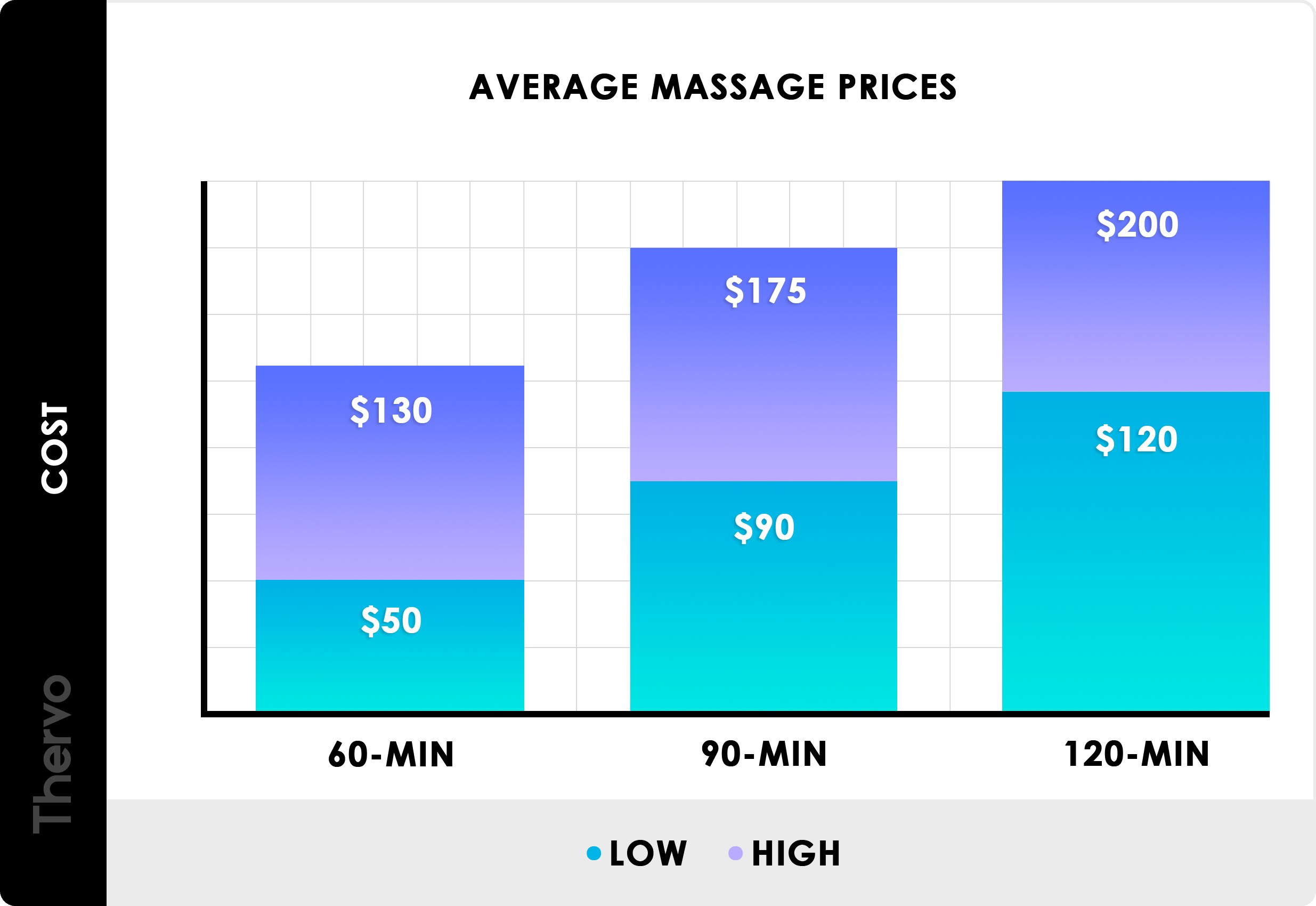 2019 Massage Prices Average Massage Therapy Cost Near Me