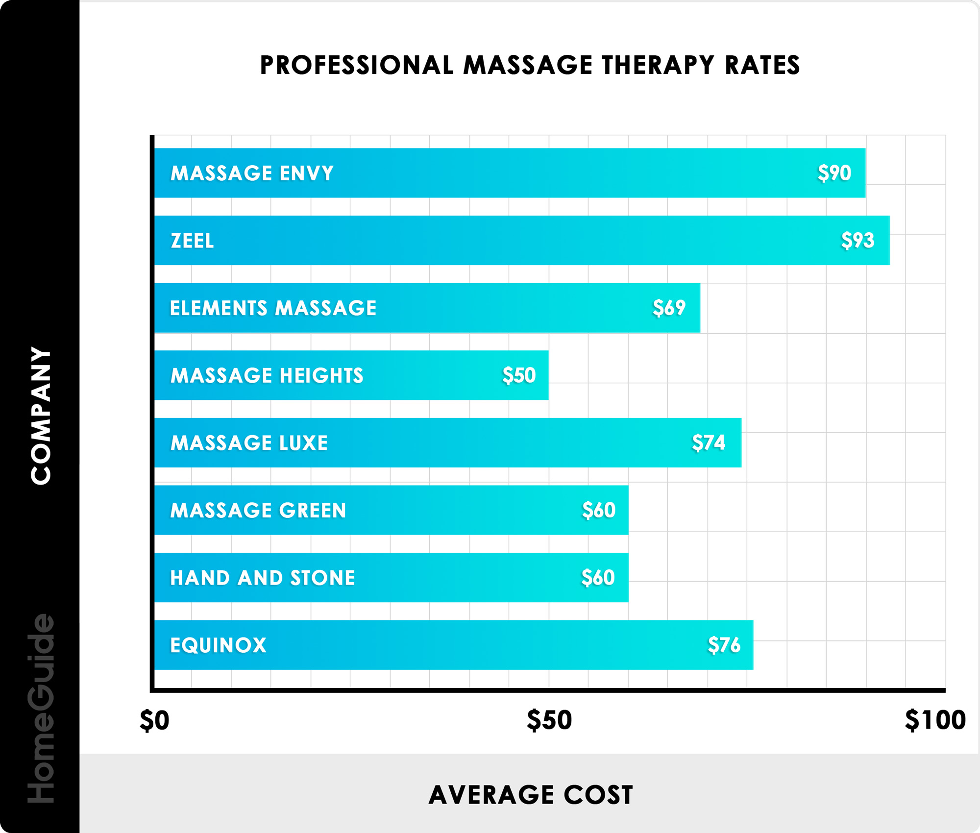 2019 Massage Prices | Average Massage Therapy Cost (Near Me)