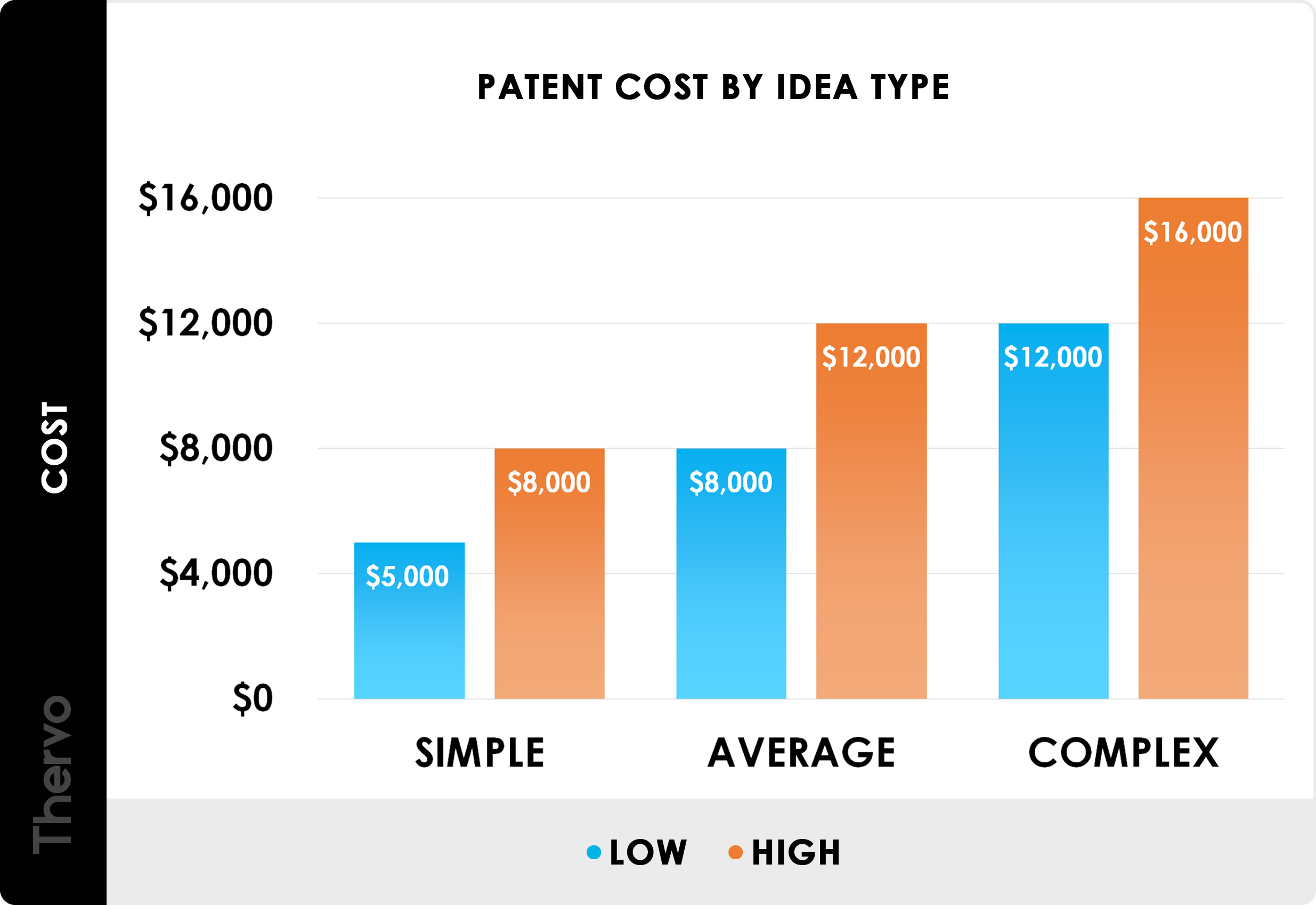 how much does a patent cost