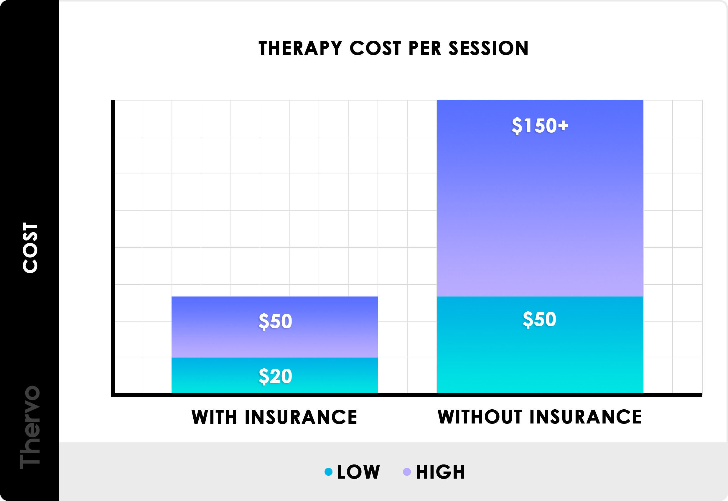 How Much Does Therapy Cost In 2020? (Per Session & Hour)